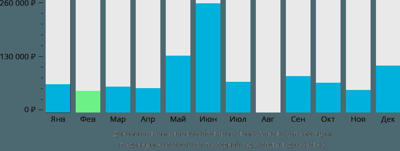 Динамика стоимости авиабилетов из Стамбула на Кубу по месяцам