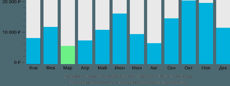 Динамика стоимости авиабилетов из Стамбула на Кипр по месяцам