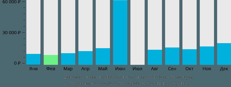 Динамика стоимости авиабилетов из Стамбула в Чехию по месяцам