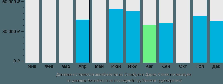 Динамика стоимости авиабилетов из Стамбула в Дар-эс-Салам по месяцам