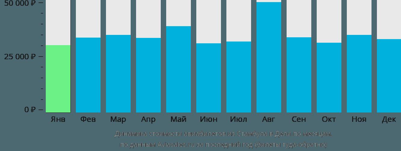 Динамика стоимости авиабилетов из Стамбула в Дели по месяцам