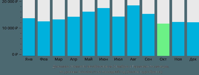 Динамика стоимости авиабилетов из Стамбула в Германию по месяцам