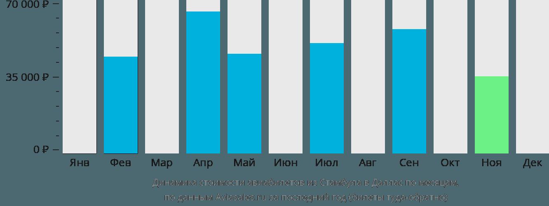 Динамика стоимости авиабилетов из Стамбула в Даллас по месяцам