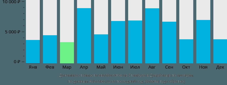 Динамика стоимости авиабилетов из Стамбула в Диярбакыр по месяцам