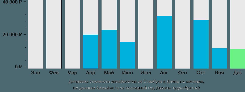 Динамика стоимости авиабилетов из Стамбула в Днепр по месяцам