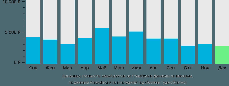 Динамика стоимости авиабилетов из Стамбула в Денизли по месяцам