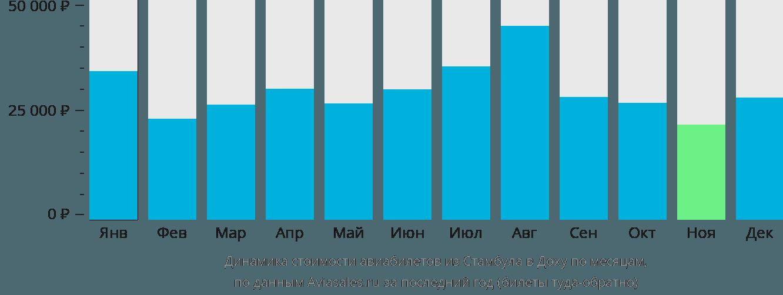 Динамика стоимости авиабилетов из Стамбула в Доху по месяцам