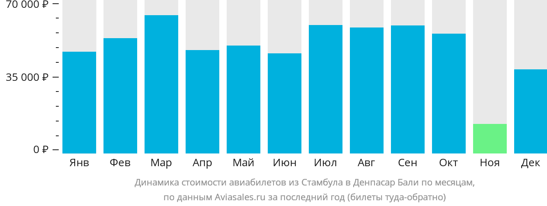 Динамика стоимости авиабилетов из Стамбула в Денпасар Бали по месяцам