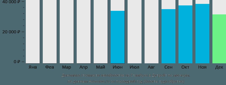 Динамика стоимости авиабилетов из Стамбула в Детройт по месяцам