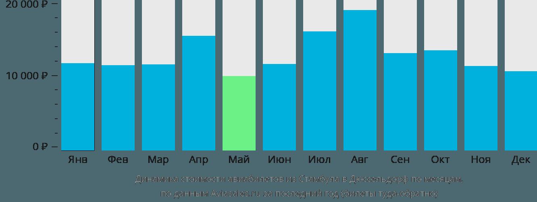 Динамика стоимости авиабилетов из Стамбула в Дюссельдорф по месяцам