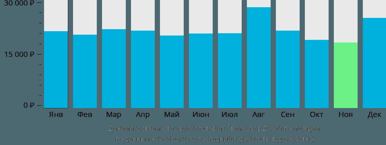 Динамика стоимости авиабилетов из Стамбула в Дубай по месяцам