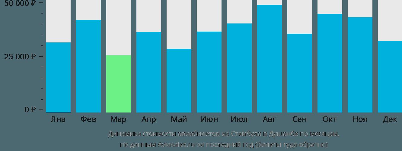 Динамика стоимости авиабилетов из Стамбула в Душанбе по месяцам