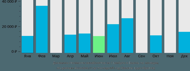 Динамика стоимости авиабилетов из Стамбула в Базель по месяцам