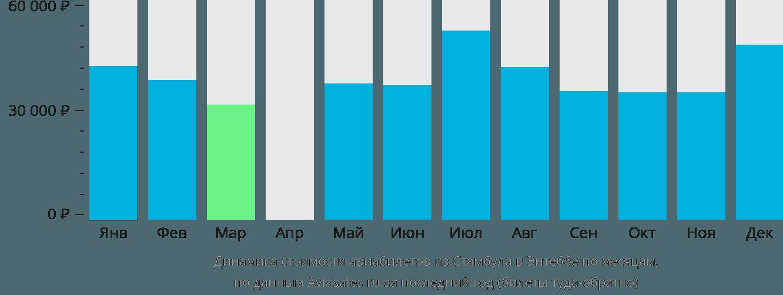 Динамика стоимости авиабилетов из Стамбула в Энтеббе по месяцам