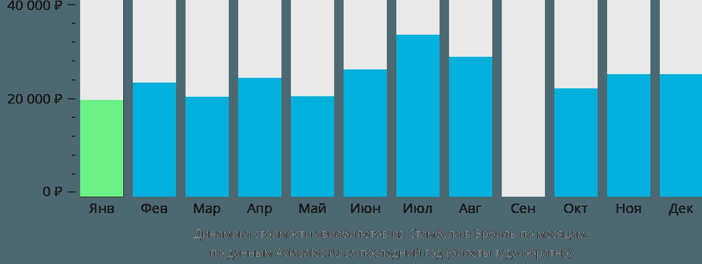 Динамика стоимости авиабилетов из Стамбула в Эрбиль по месяцам