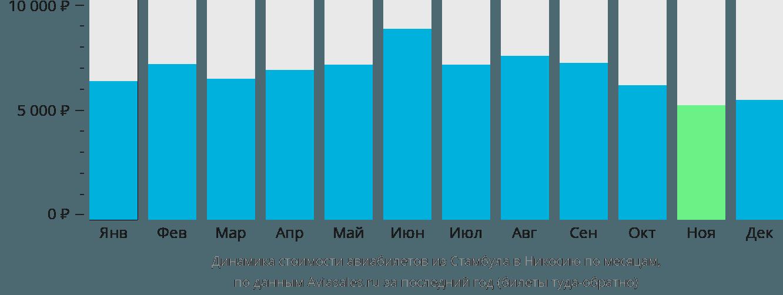 Динамика стоимости авиабилетов из Стамбула в Никосию по месяцам