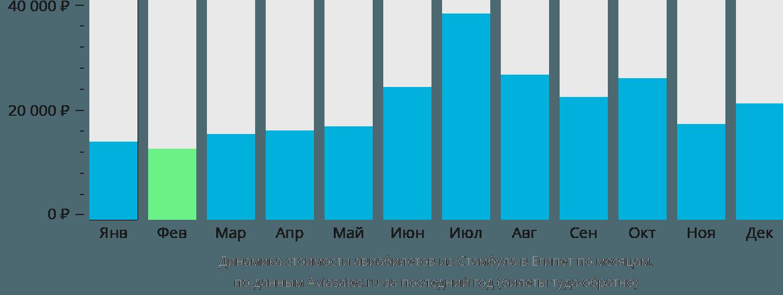 Динамика стоимости авиабилетов из Стамбула в Египет по месяцам