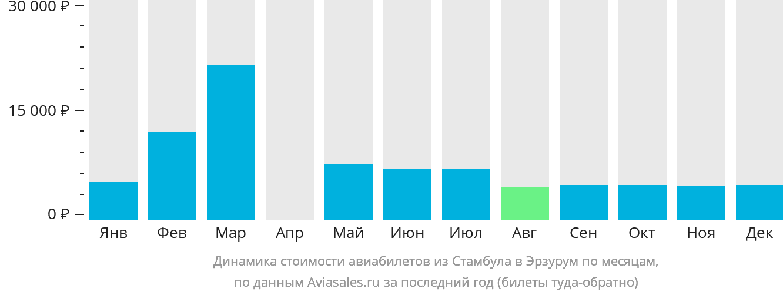 Динамика стоимости авиабилетов из Стамбула в Эрзурум по месяцам
