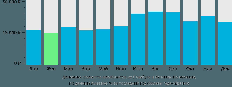 Динамика стоимости авиабилетов из Стамбула в Испанию по месяцам