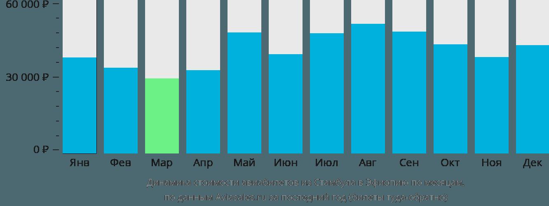 Динамика стоимости авиабилетов из Стамбула в Эфиопию по месяцам