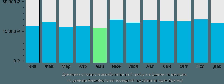 Динамика стоимости авиабилетов из Стамбула в Ереван по месяцам