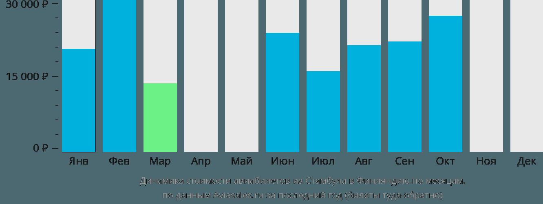 Динамика стоимости авиабилетов из Стамбула в Финляндию по месяцам