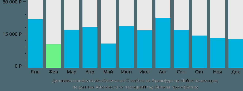 Динамика стоимости авиабилетов из Стамбула во Франкфурт-на-Майне по месяцам