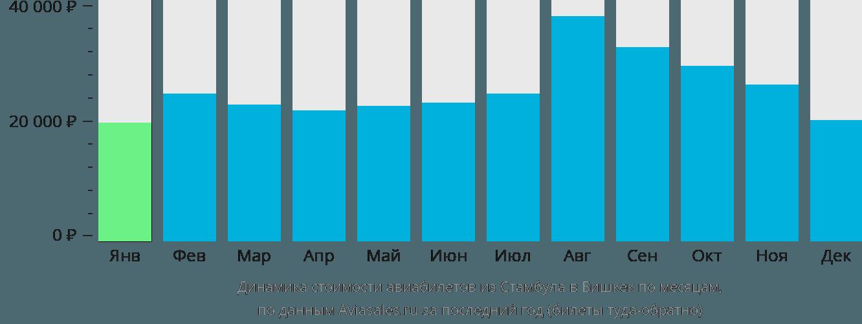 Динамика стоимости авиабилетов из Стамбула в Бишкек по месяцам