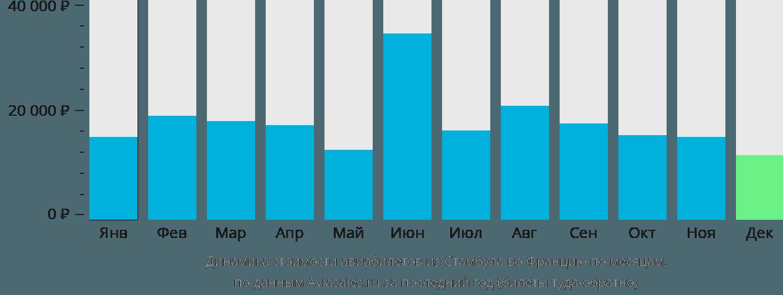 Динамика стоимости авиабилетов из Стамбула во Францию по месяцам