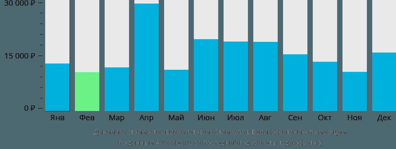 Динамика стоимости авиабилетов из Стамбула в Великобританию по месяцам