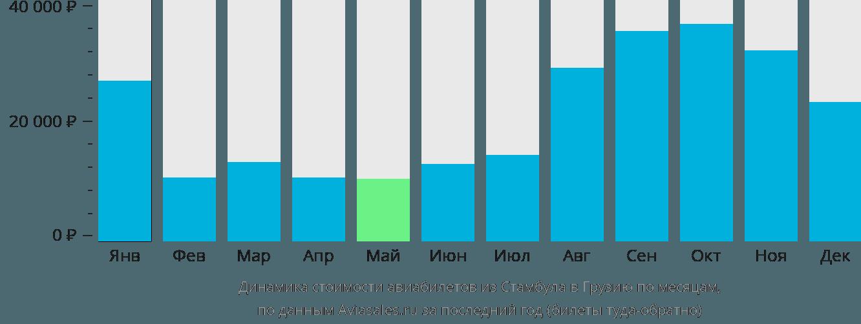 Динамика стоимости авиабилетов из Стамбула в Грузию по месяцам