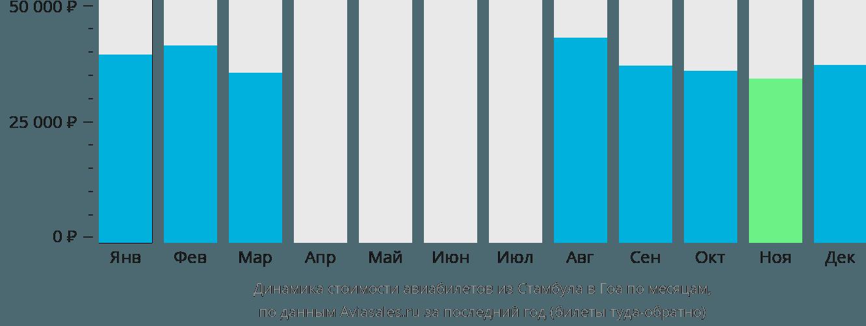 Динамика стоимости авиабилетов из Стамбула в Гоа по месяцам