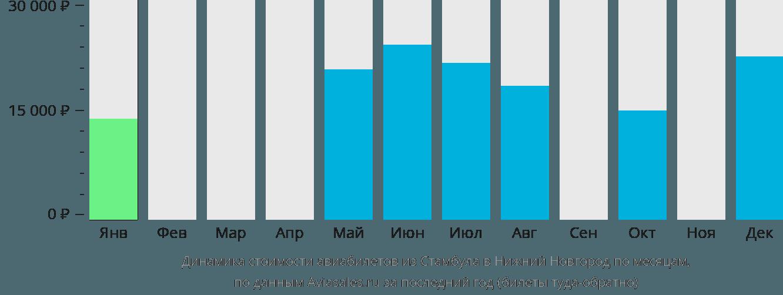 Динамика стоимости авиабилетов из Стамбула в Нижний Новгород по месяцам