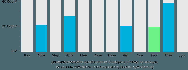 Динамика стоимости авиабилетов из Стамбула в Гётеборг по месяцам