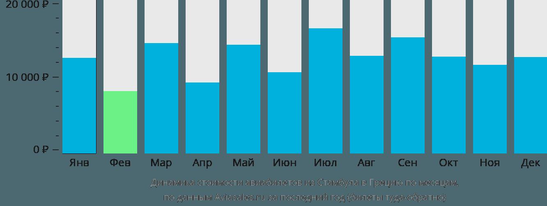 Динамика стоимости авиабилетов из Стамбула в Грецию по месяцам
