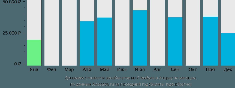 Динамика стоимости авиабилетов из Стамбула в Атырау по месяцам
