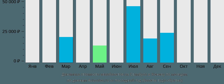 Динамика стоимости авиабилетов из Стамбула в Женеву по месяцам