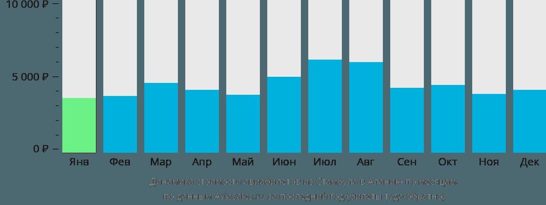 Динамика стоимости авиабилетов из Стамбула в Аланию по месяцам