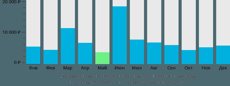 Динамика стоимости авиабилетов из Стамбула в Газиантеп по месяцам