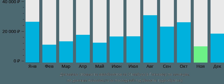 Динамика стоимости авиабилетов из Стамбула в Ганновер по месяцам