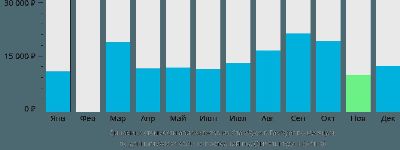 Динамика стоимости авиабилетов из Стамбула в Гамбург по месяцам