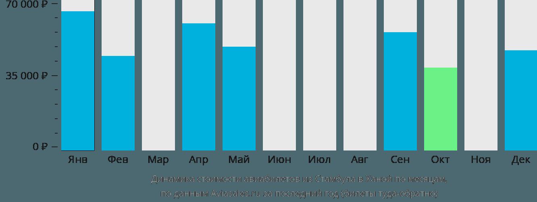 Динамика стоимости авиабилетов из Стамбула в Ханой по месяцам