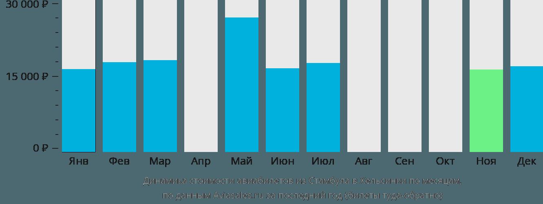 Динамика стоимости авиабилетов из Стамбула в Хельсинки по месяцам
