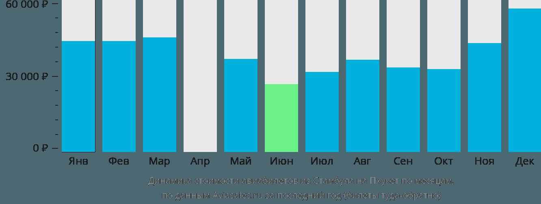 Динамика стоимости авиабилетов из Стамбула на Пхукет по месяцам