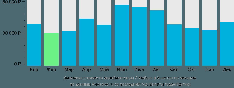Динамика стоимости авиабилетов из Стамбула в Хьюстон по месяцам