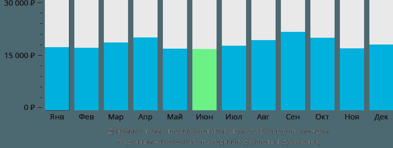 Динамика стоимости авиабилетов из Стамбула в Хургаду по месяцам