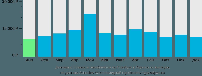Динамика стоимости авиабилетов из Стамбула в Харьков по месяцам
