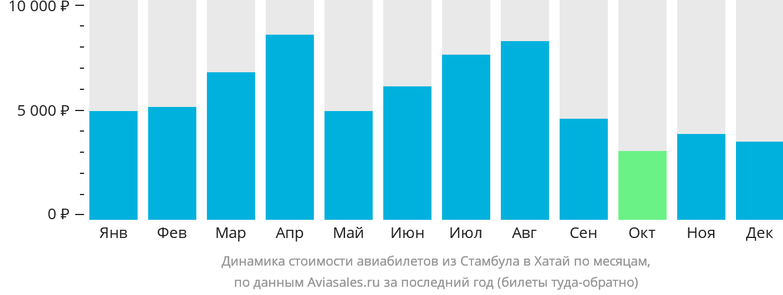 Динамика стоимости авиабилетов из Стамбула в Хатай по месяцам
