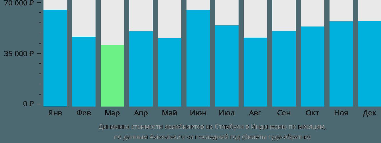 Динамика стоимости авиабилетов из Стамбула в Индонезию по месяцам