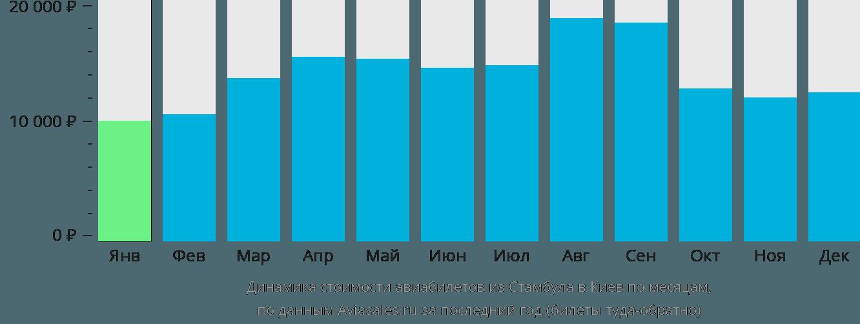 Динамика стоимости авиабилетов из Стамбула в Киев по месяцам